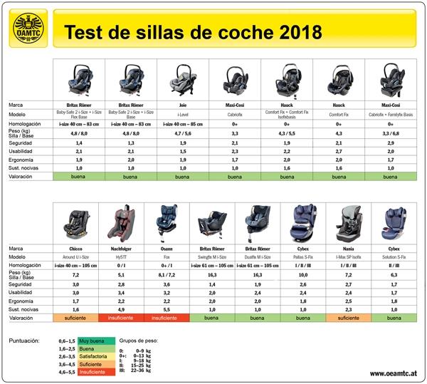 Cuadro OATMC Test sillas otoño 2018