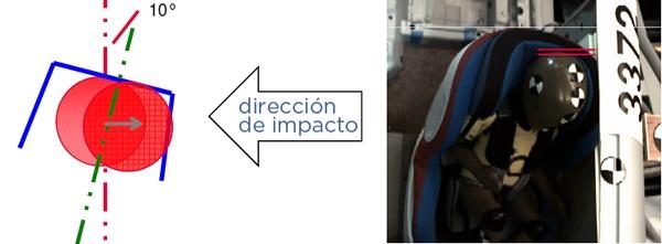Side impact RWF